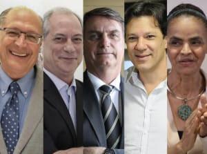 Bolsonaro lidera pesquisa do mercado financeiro; Haddad está em segundo